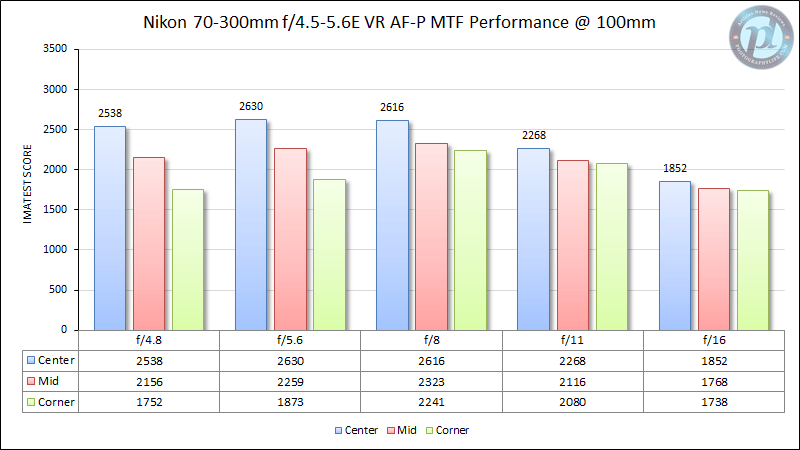 Nikon 70-300mm f/4.5-5.6E VR AF-P MTF Performance 100mm