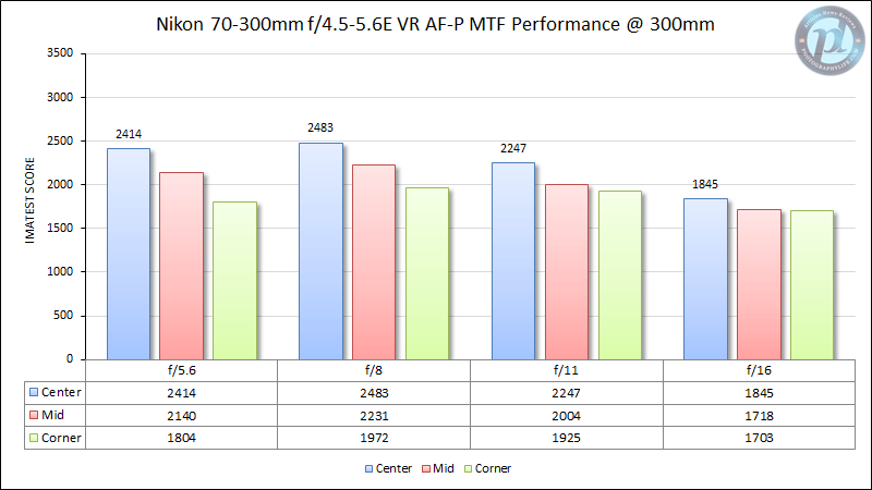 Nikon 70-300mm f/4.5-5.6E VR AF-P MTF Performance 300mm