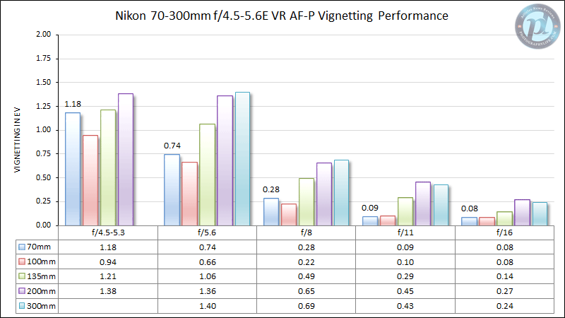Nikon 70-300mm f/4.5-5.6E VR AF-P Vignetting Performance