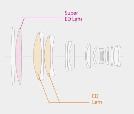 Fujifilm XF 200mm f2 OIS WR Lens Construction Diagram