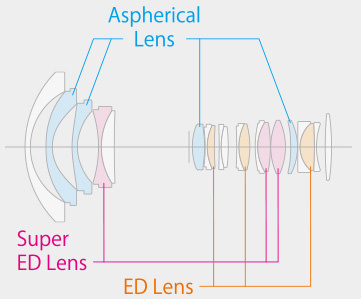 Fujifilm XF 8-16mm f:2.8 R LM WR Lens Construction Diagram