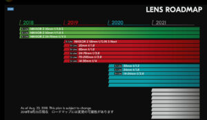 Nikon Z-Mount Lens Roadmap