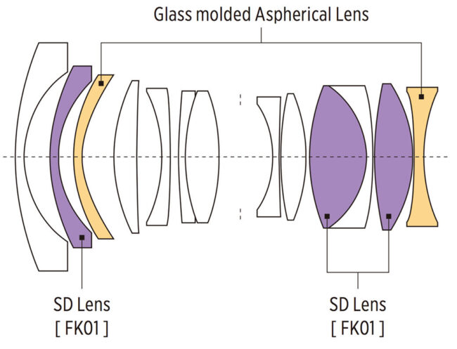 Tokina Firin 20mm f2 FE AF Lens Construction Diagram
