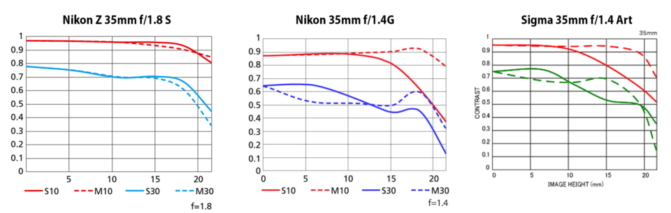 Nikon Z 35mm f/1.8 S vs Nikon 35mm f/1.4G vs Sigma 35mm f/1.4 Art