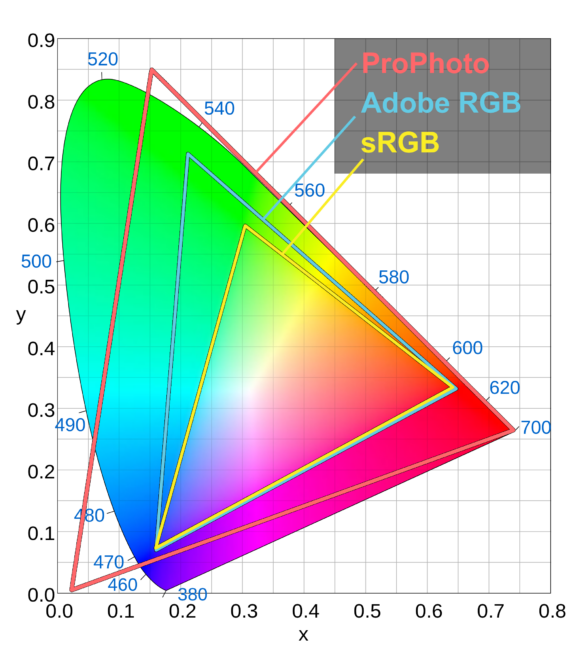 sRGB vs Adobe RGB vs ProPhoto RGB