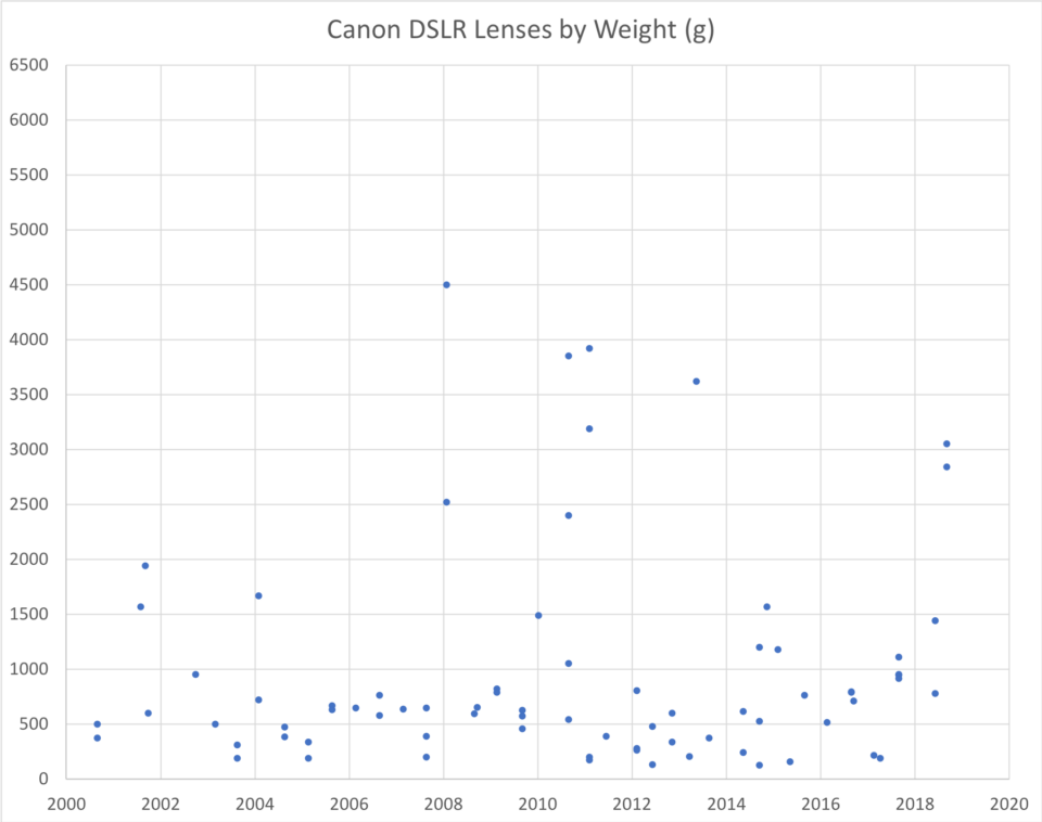 Canon DSLR Lens Weight