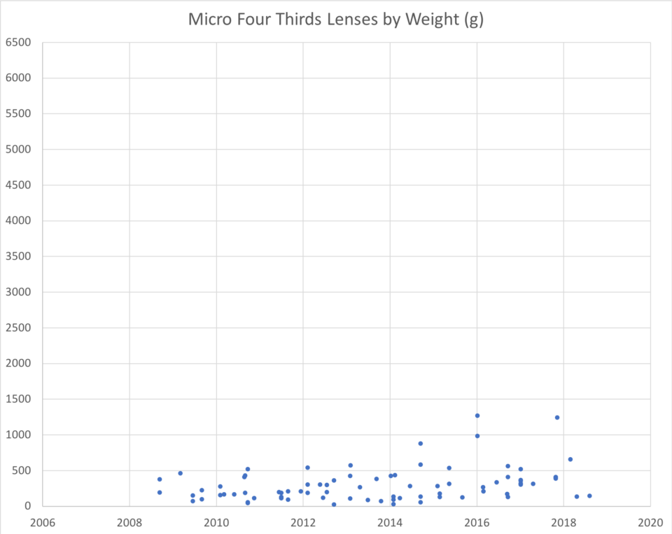 Micro Four Thirds Lens Weight Chart
