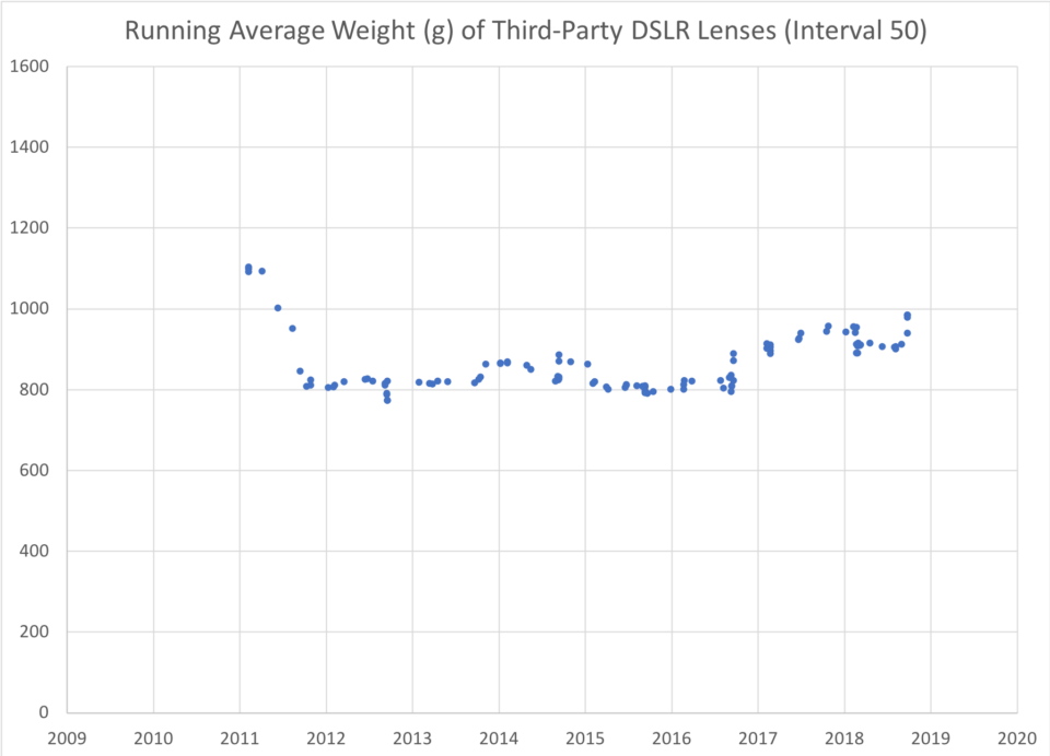 Running Average Weight Third Party Lenses