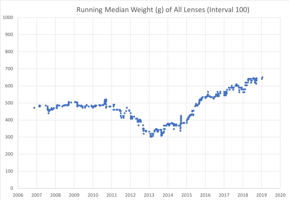 Running median weight of all camera lenses released since the year 2000. Lenses have increased in weight since the year 2013.