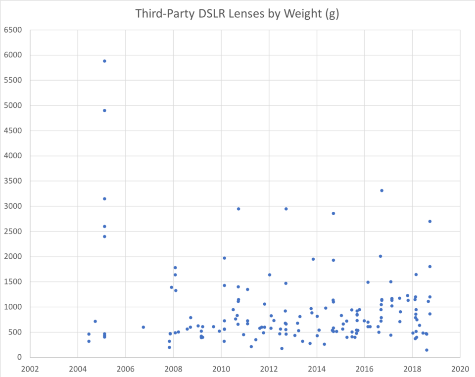 Third Party DSLR Lens Weight Chart