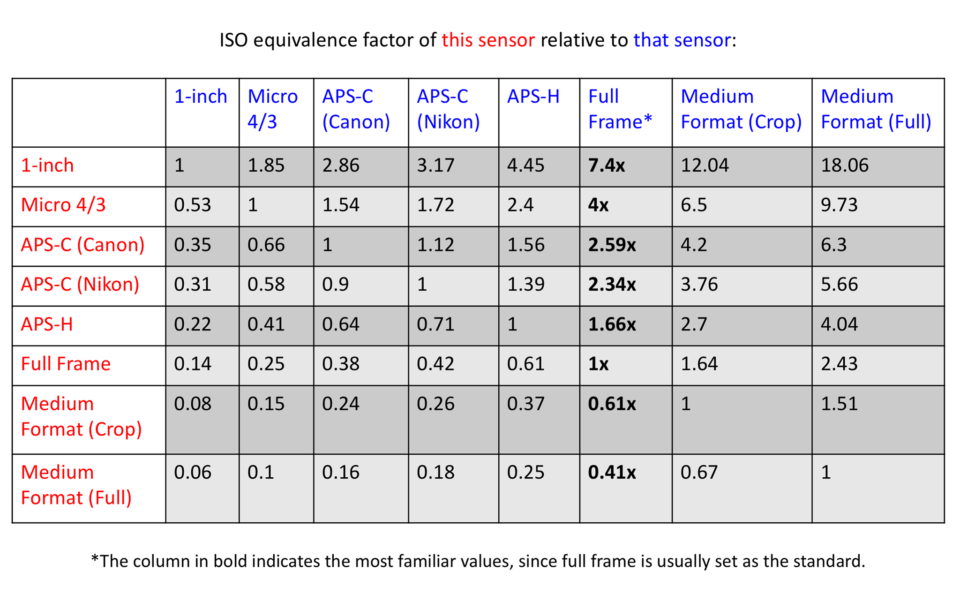 ISO Equivalence Factor Chart