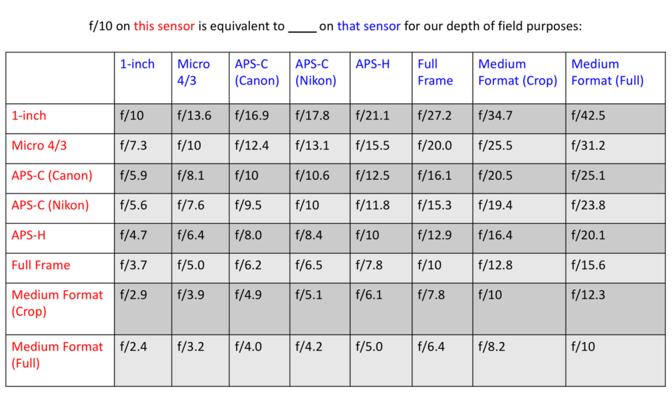 f10 Aperture Equivalence Chart
