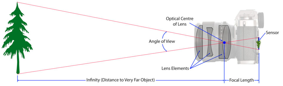 Focal_Length_15