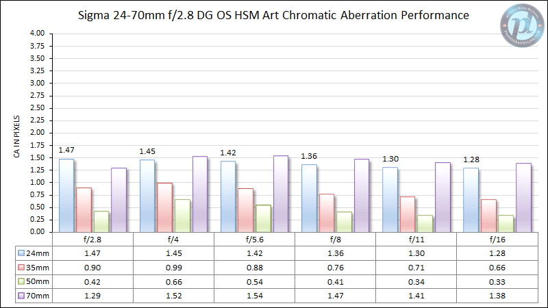 Sigma 24-70mm f/2.8 DG OS HSM Art Chromatic Aberration Performance