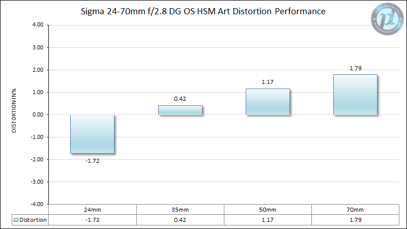 Sigma 24-70mm f/2.8 DG OS HSM Art Distortion Performance