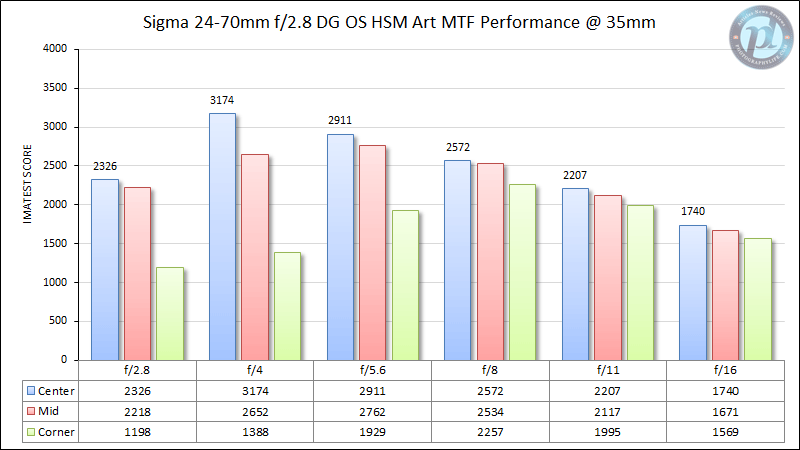 Sigma 24-70mm f/2.8 DG OS HSM Art MTF Performance @ 35mm