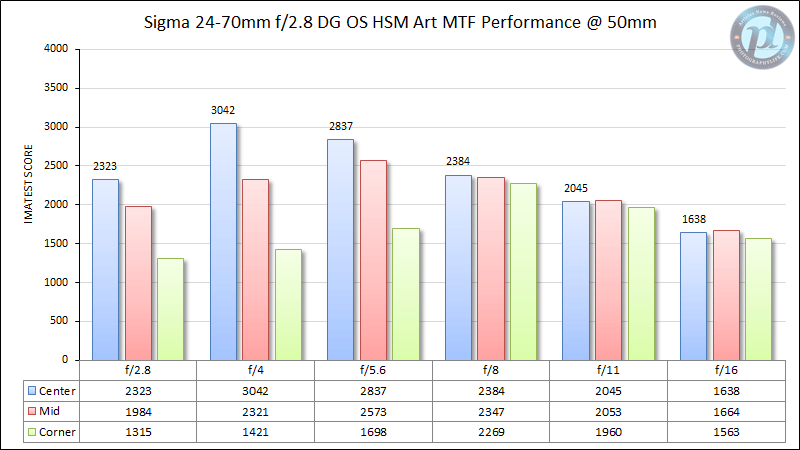 Sigma 24-70mm f/2.8 DG OS HSM Art MTF Performance @ 50mm