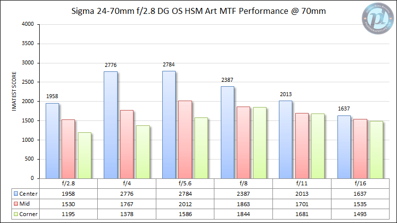 Sigma 24-70mm f/2.8 DG OS HSM Art MTF Performance @ 70mm