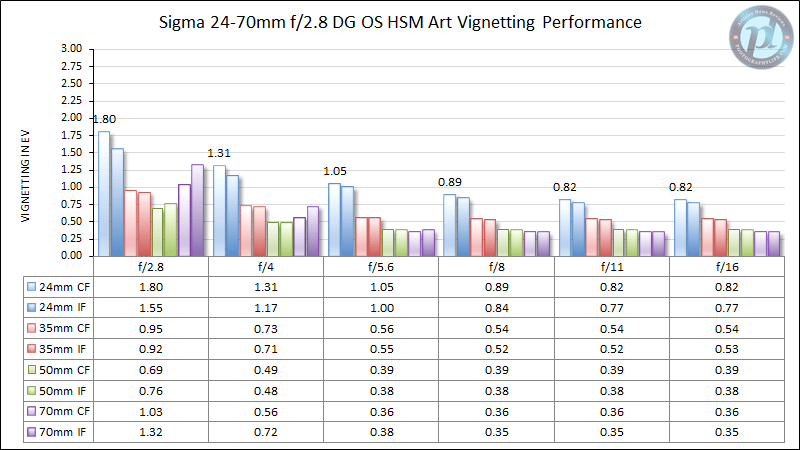Sigma 24-70mm f/2.8 DG OS HSM Art Vignetting Performance