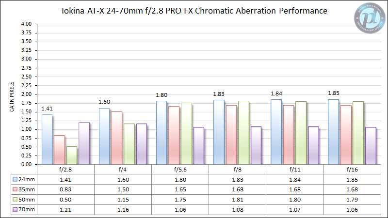 Tokina AT-X 24-70mm f/2.8 PRO FX Chromatic Aberration Performance