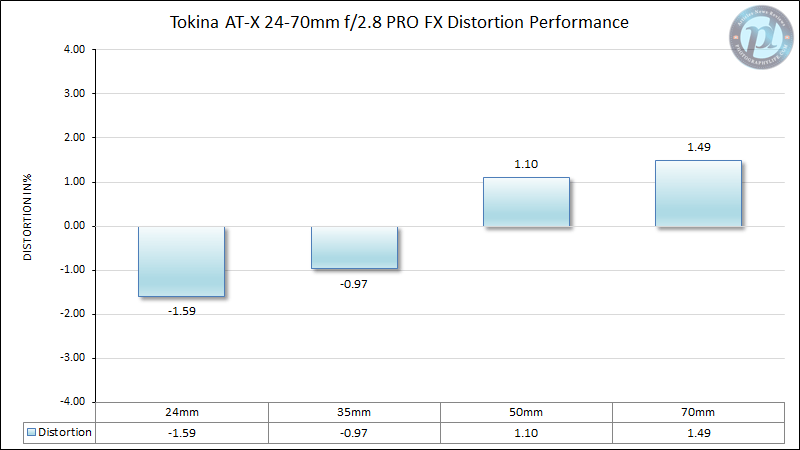 Tokina AT-X 24-70mm f/2.8 PRO FX Distortion Performance