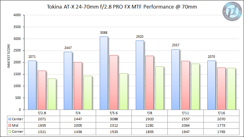 Tokina AT-X 24-70mm f/2.8 PRO FX MTF Performance @ 70mm