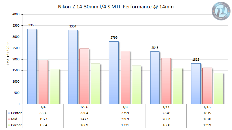 Nikon Z 14-30mm f/4 MTF Performance 14mm