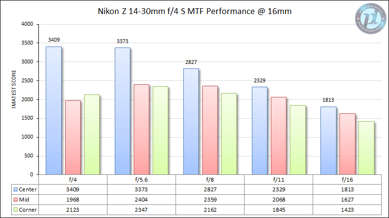 Nikon Z 14-30mm f/4 MTF Performance 16mm
