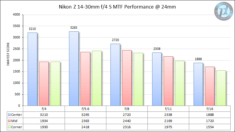 Nikon Z 14-30mm f/4 MTF Performance 24mm