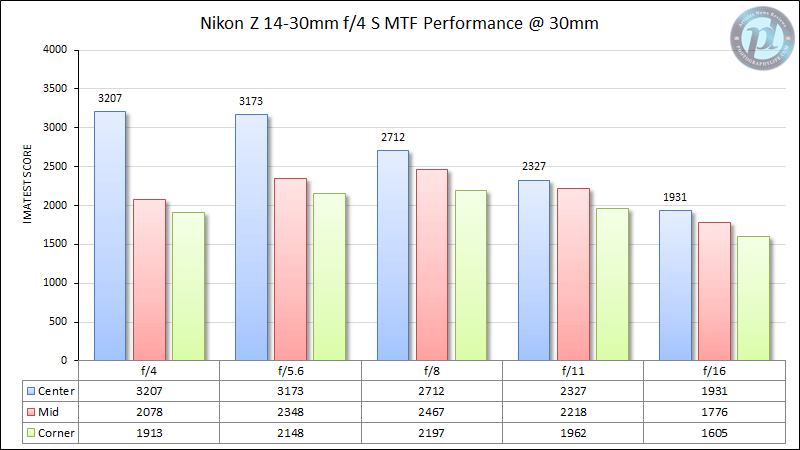 Nikon Z 14-30mm f/4 MTF Performance 30mm