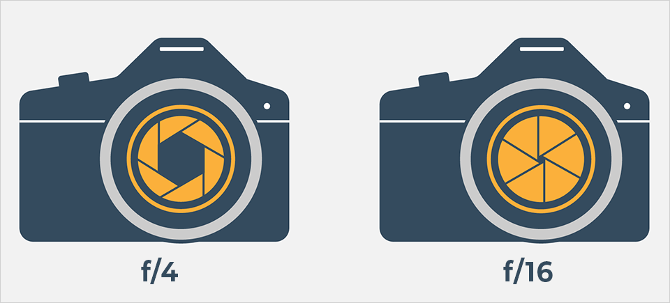An illustration that compares f/4 and f/16 apertures on a camera