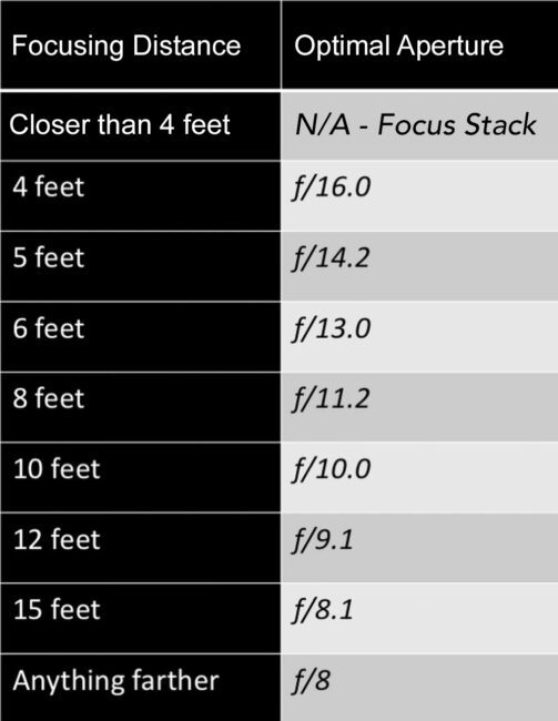 This chart shows the optimal aperture to use on the Nikon 20mm f/1.8 AF-S lens at different focusing distances.