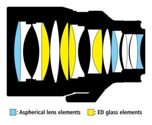 Nikon-NIKKOR-Z-58mm-f0.95-S-Noct-lens-design-diagram-768x632