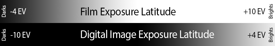 Film vs Digital Exposure Latitude