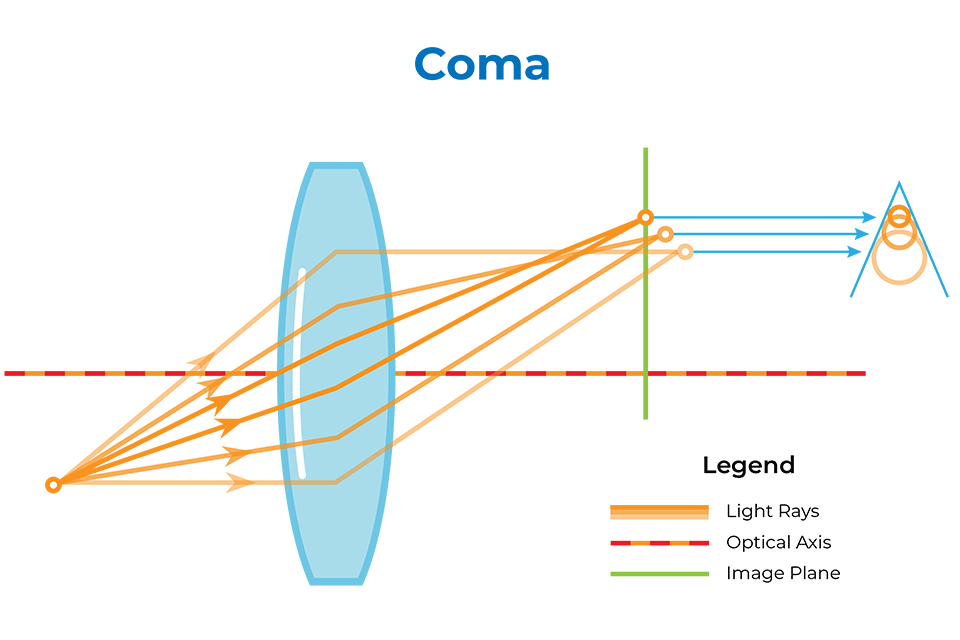Coma in Optics